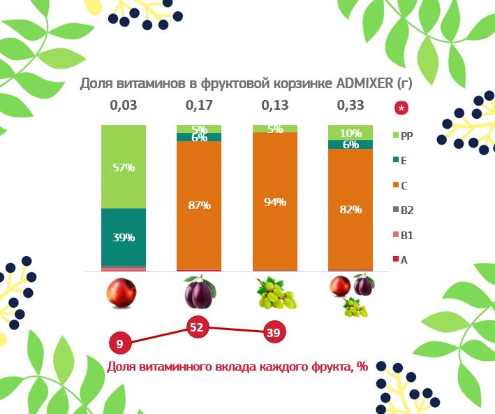 фруктовые корзинки_диаграмма