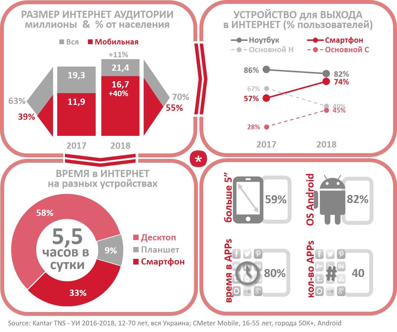 #WebThroughFacts (WTF): Онлайн-аудитория Украины (обновление!) и используемые устройства