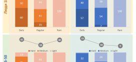 #WTF частота и длительность потребления интернета