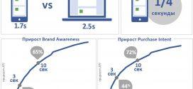 #WTF Как контакт с рекламой влияет на ключевые показатели эффективности бренда (KPI)