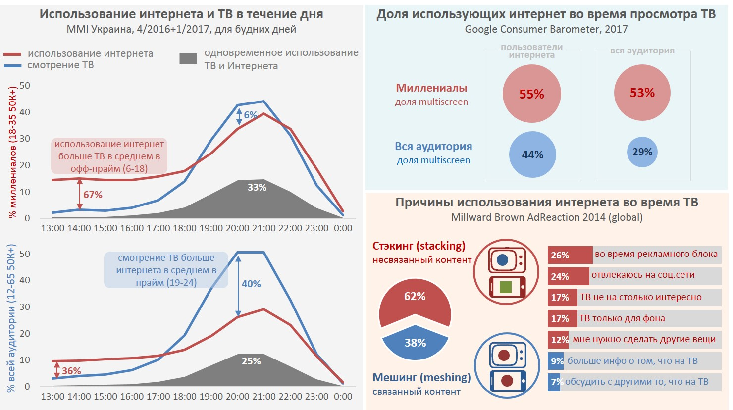 какой % людей в Украине используют второй экран