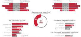 #Web Through Facts (WTF) Онлайн-шоппинг в Украине