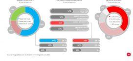 #WTF Потребители о видео рекламе – в цифрах