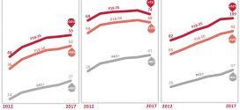 #Web Through Facts (WTF): Динамика потребления Интернета