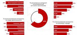 #Web Through Facts (WTF): Портрет украинского онлайн-пользователя