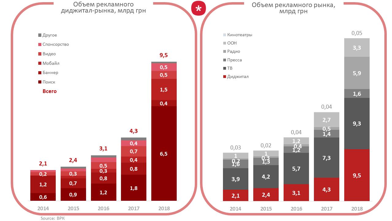 #Web Through Facts (WTF): Объемы украинского рекламного рынка