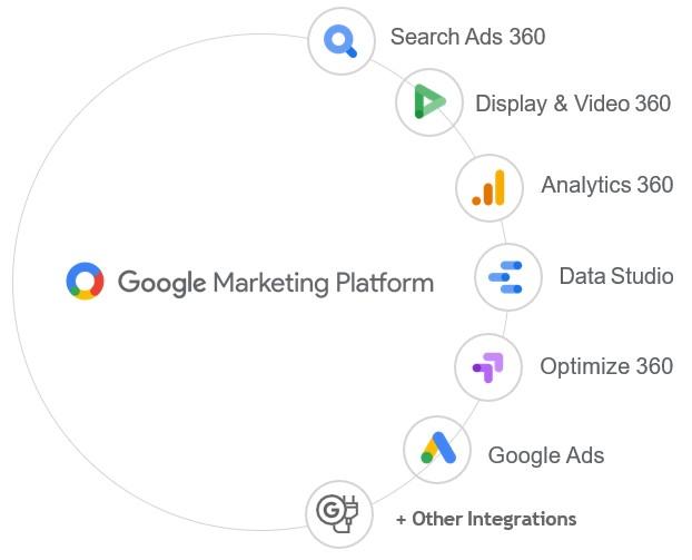 Что нового? Обзор Google Marketing Platform