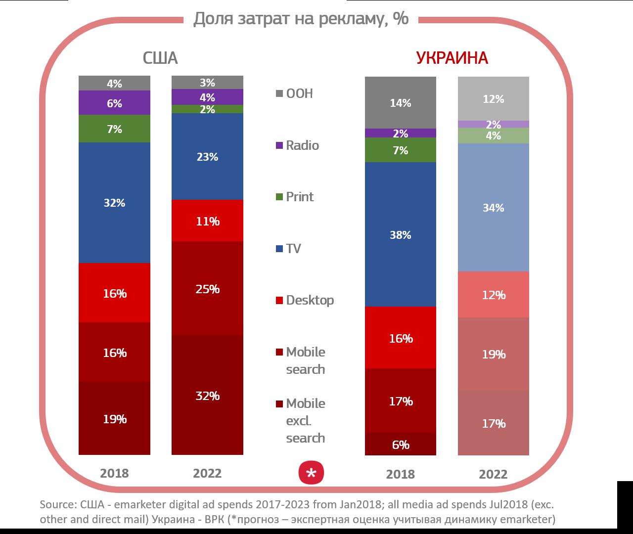 mobile first - тренды интернет рекламы, рекламные бюджеты диджитал