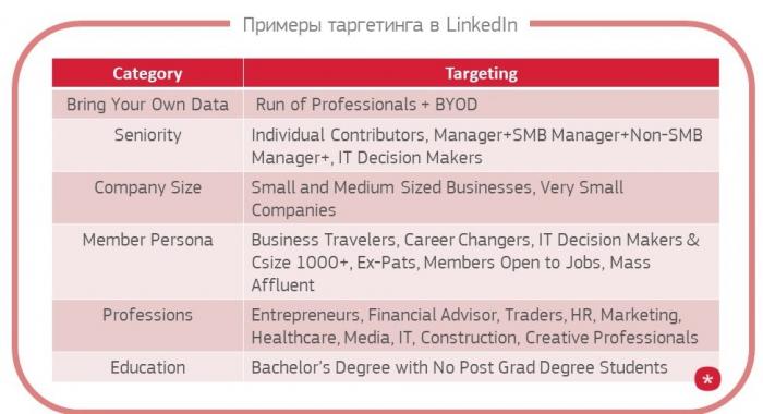Примеры таргетинга в LinkedIn