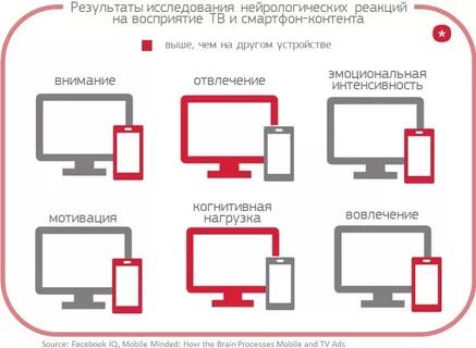 восприятие контента на смартфоне по сравнению с телевизором