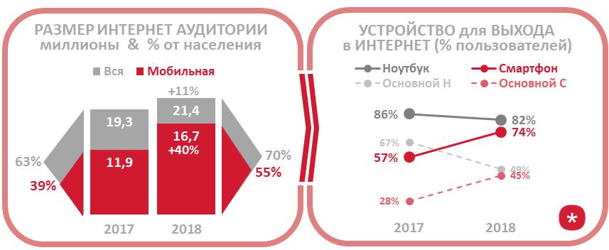 мобильная аудитория в украине, тип устройства для выхода в интернет