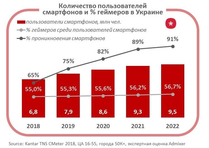 Пользователи смартфонов и % геймеров в Украине