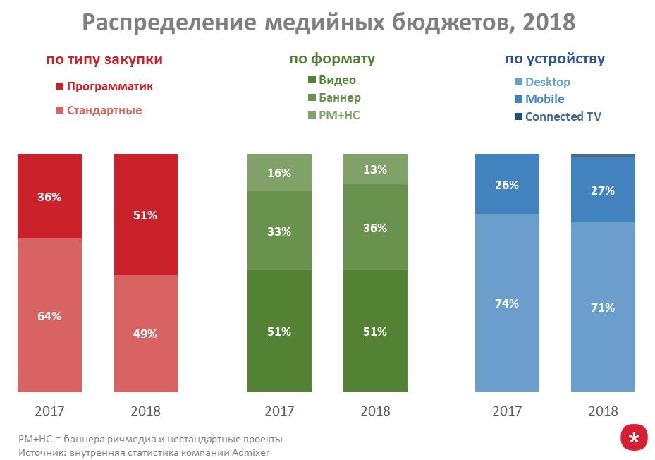 Распределение медийных бюджетов, 2018