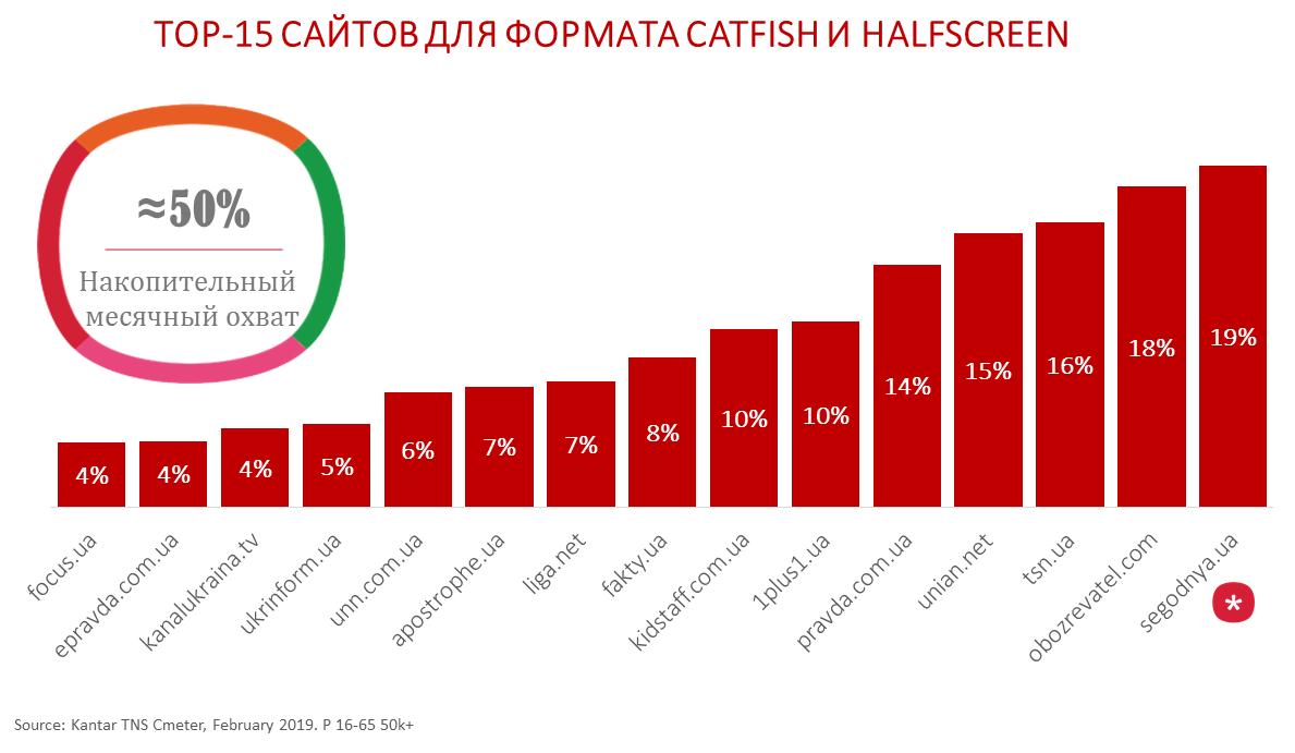 ТОП 15 сайтов_формат catfish