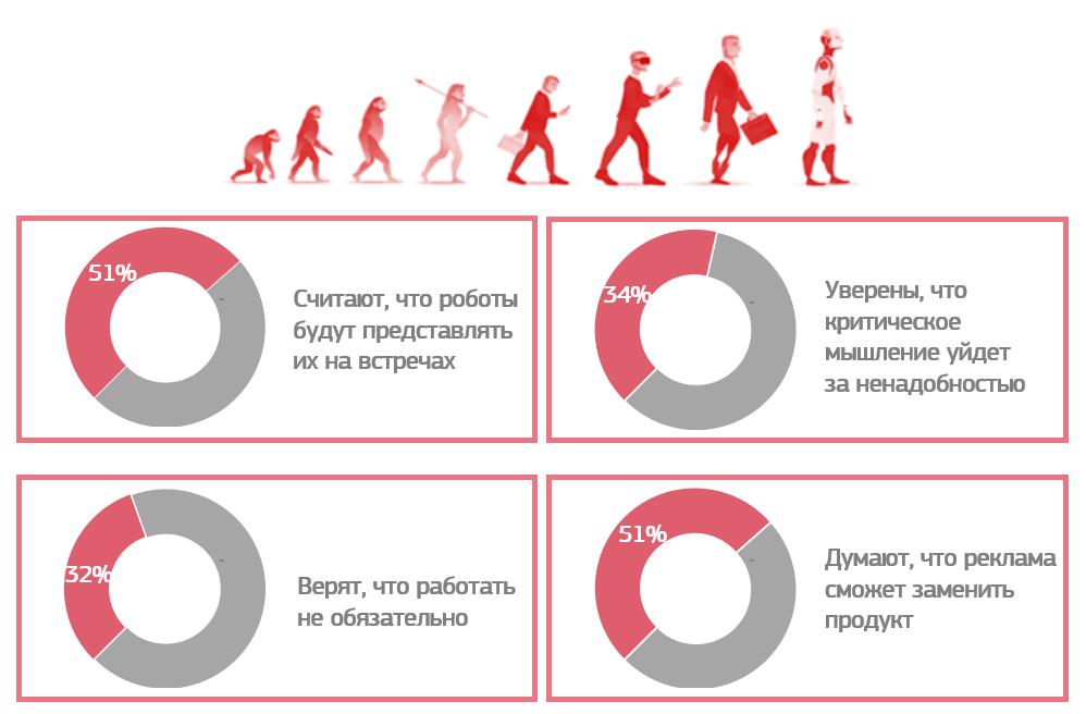 Взгляд в будущее: тренды, по мнению потребителей