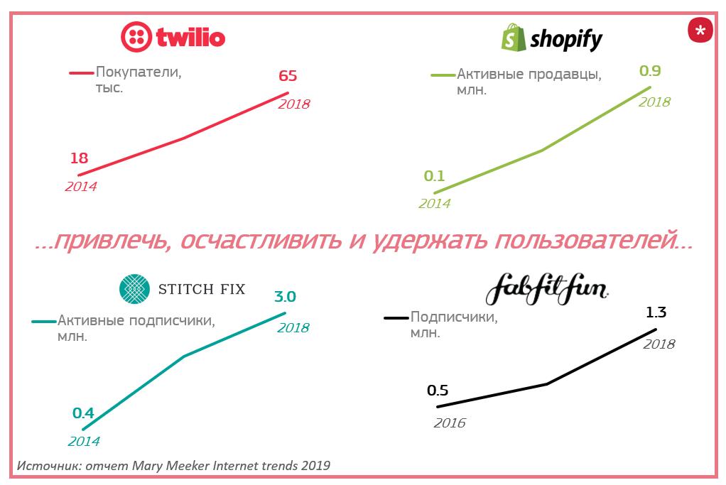 Интернет-тренды в работе с пользователями