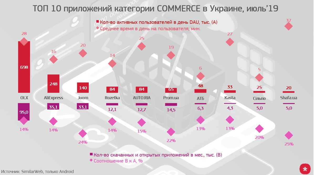 top shopping app Ukraine