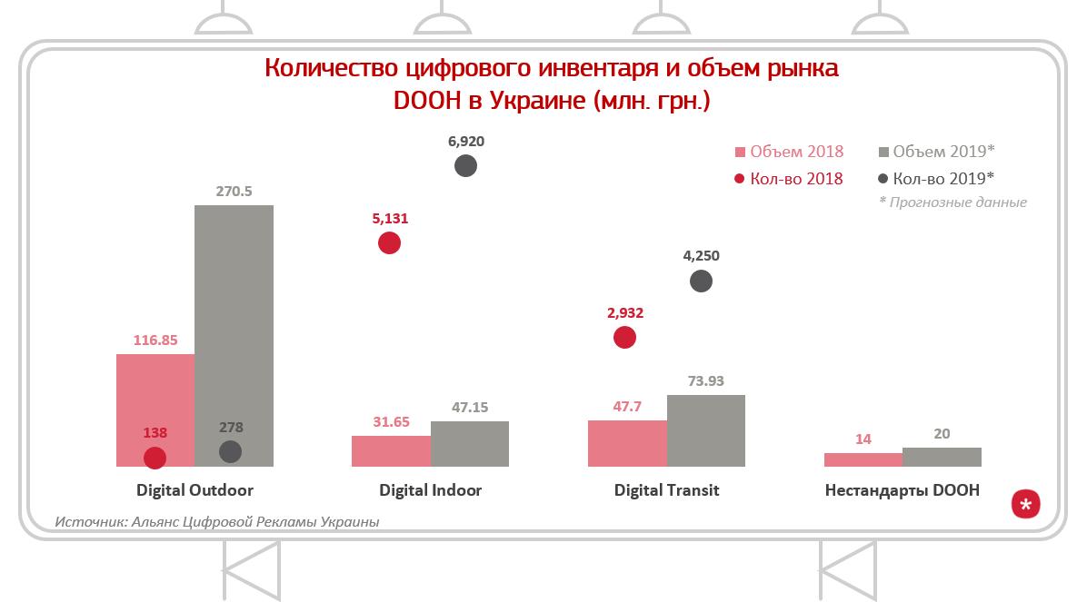 Как сильно Programmatic buying повлияет на рынок DOOH