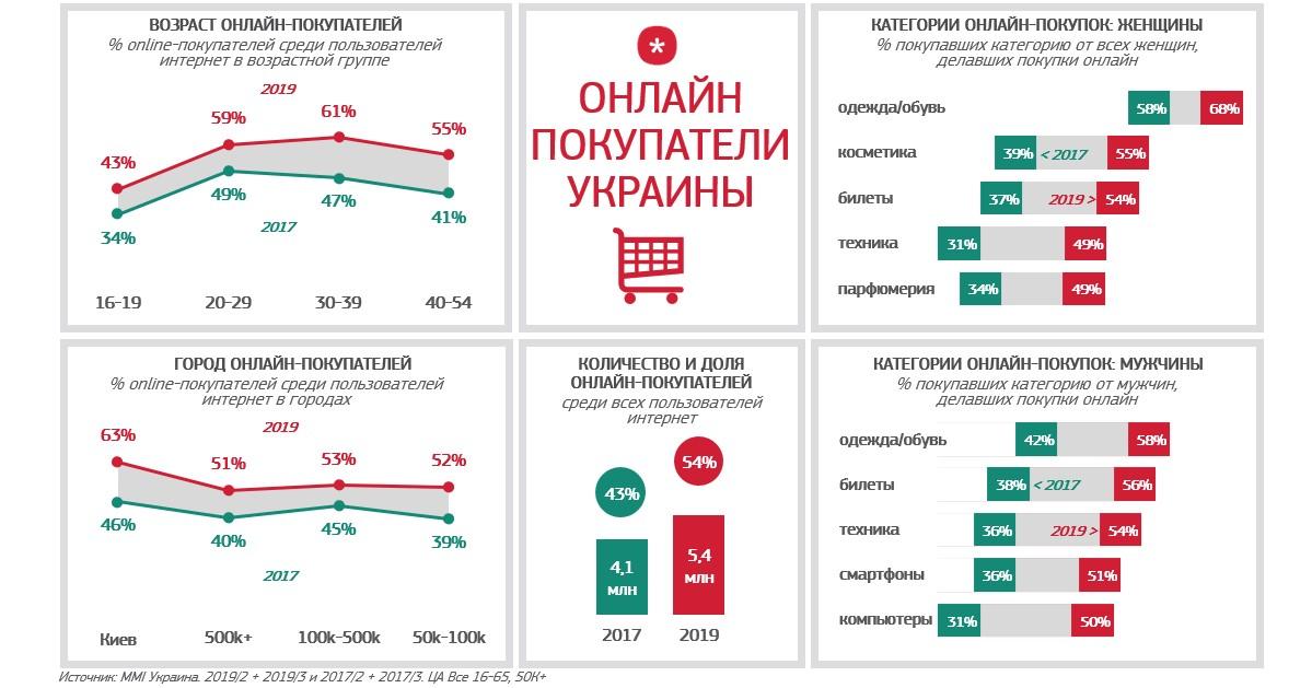 #Web Through Facts (WTF) Портрет e-commerce в Украине