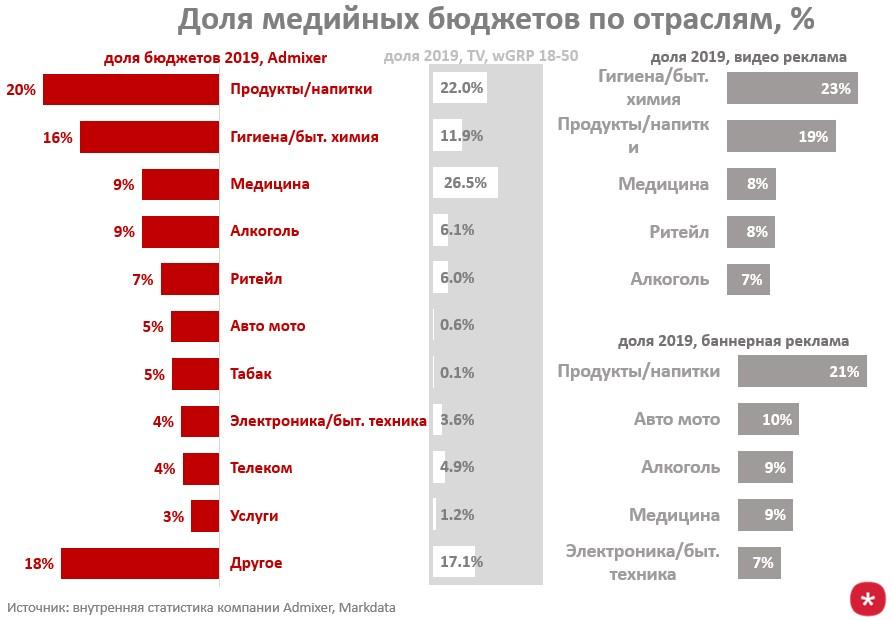 график доль медийных бюджетов по категориям продуктов