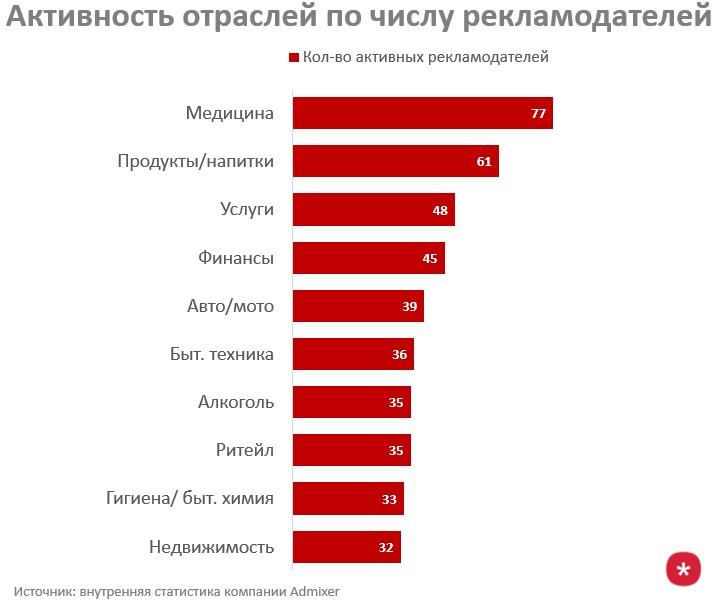 количество активных рекламодателей в различных категогиях продуктов