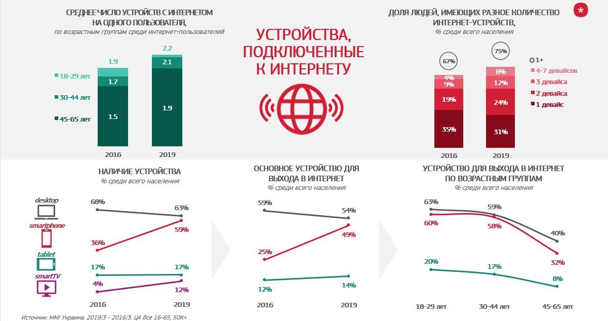 какими цифровыми устройствами пользуются украинцы