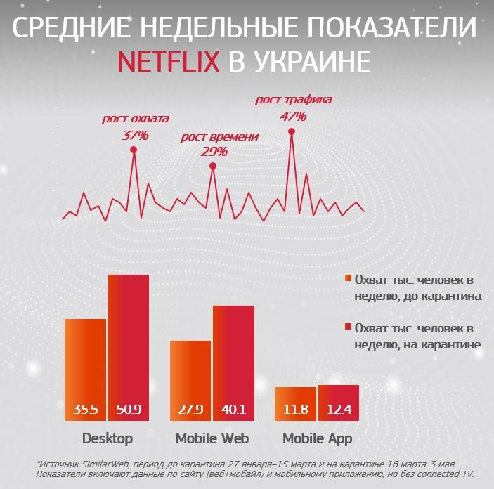 показатели Netflix в Украине до и во время карантина