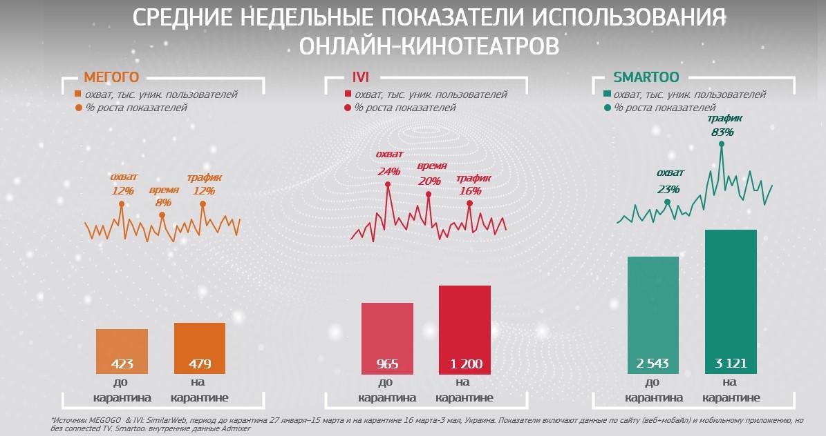 рос онлайн-кинотеатров на карантине