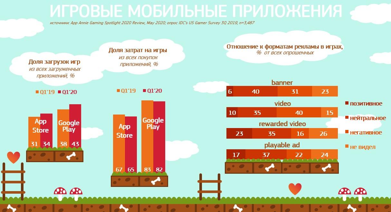 реклама внутри мобильных игр