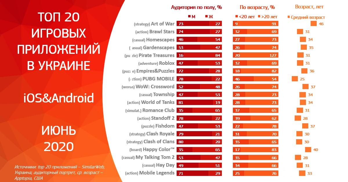 Топ 20 игровых приложений в Украине