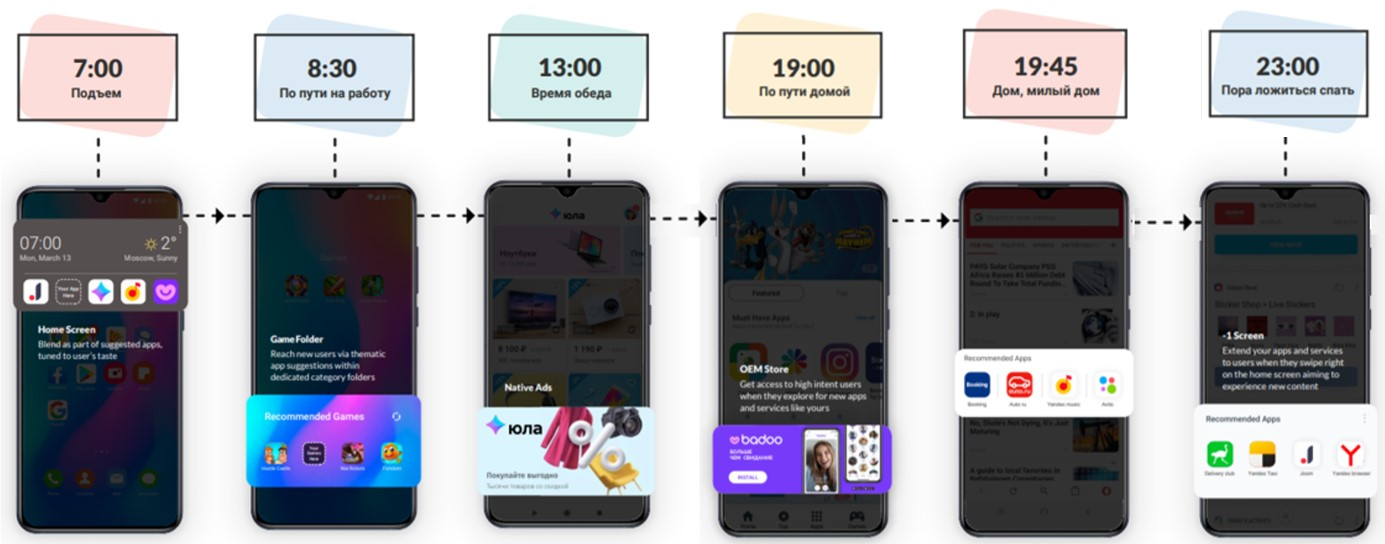 Appnext Timeline – функция, которая позволяет предугадывать поведение пользователей.