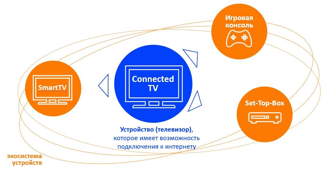 Экосистема Connected TV