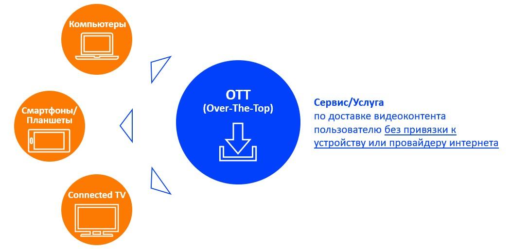 OTT-устройства