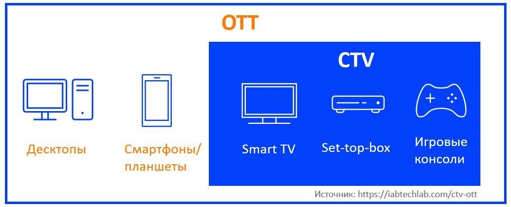 Разница между OTT и CTV