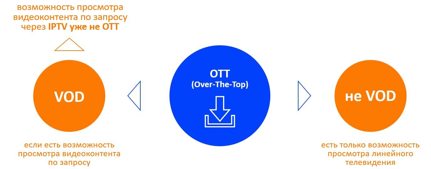 Разница между OTT и VOD
