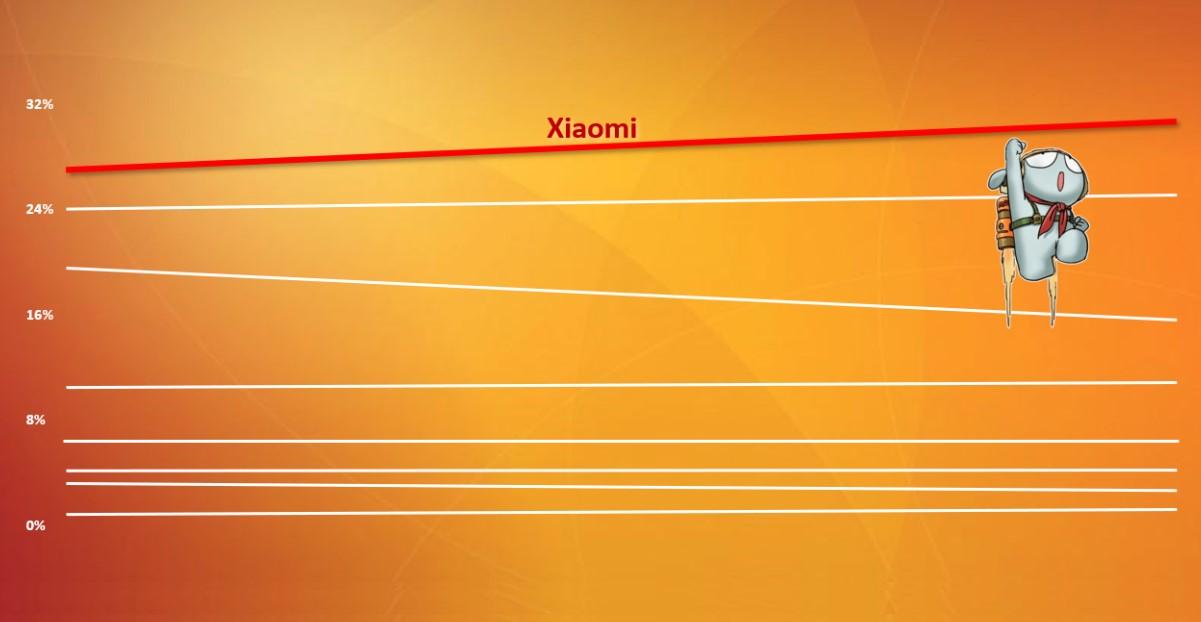 XIAOMI – мобильная реклама в отдельной экосистеме MI