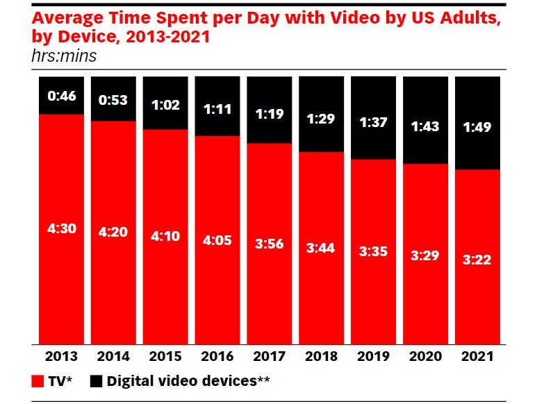 Рост потребления Connected TV