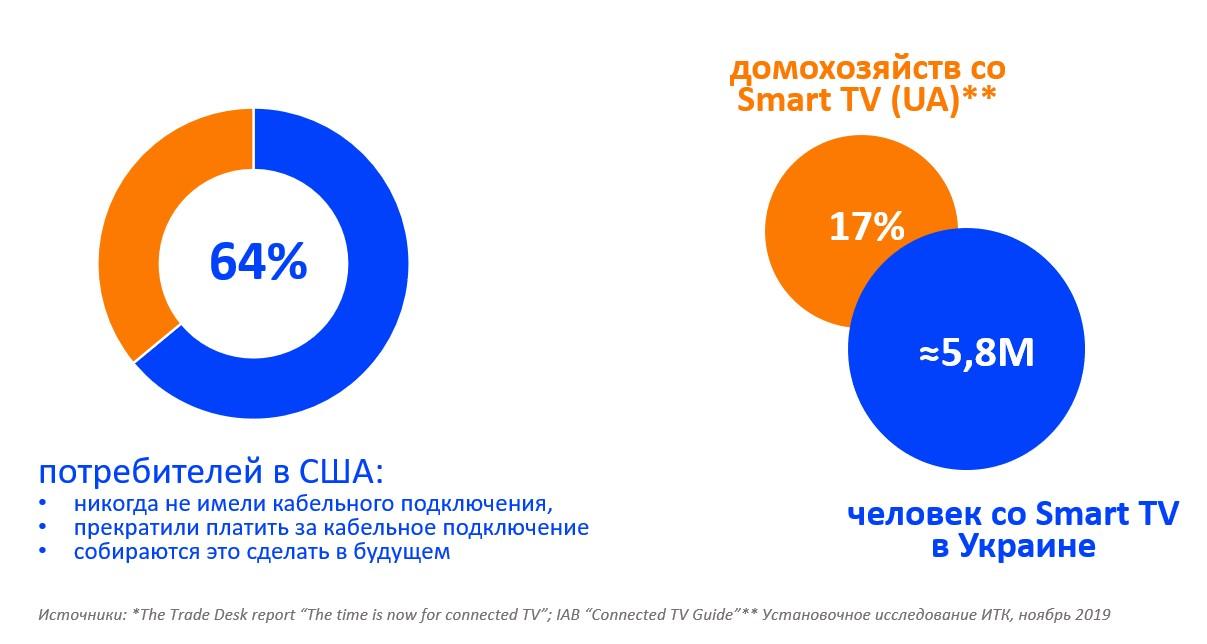 Количество потребителей Smart TV  и Connected TV