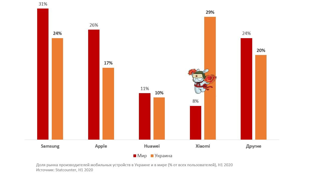 Мобильная реклама в Xiaomi. Доля рынка производителей мобильных устройств в Украине и мире