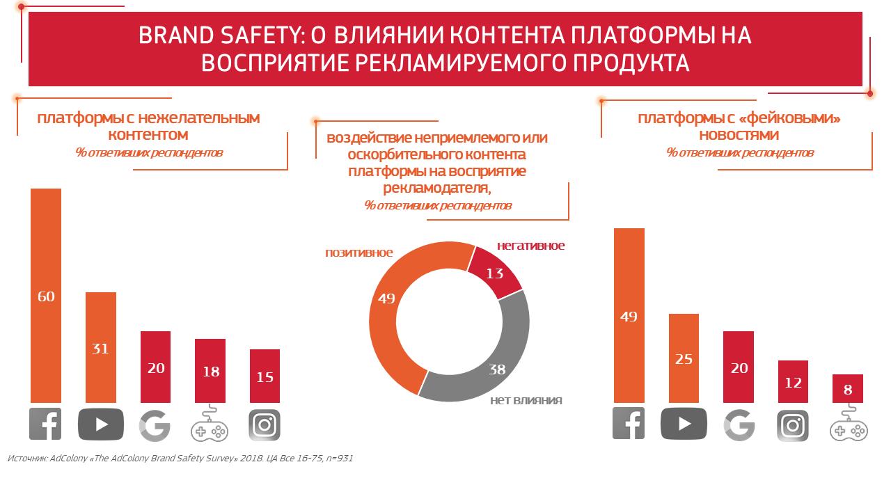Brand Safety: действительно ли контент платформы влияет на восприятие рекламы