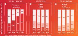 Распределение медийных диджитал-бюджетов 2020