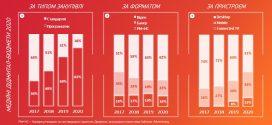 Розподіл медійних діджитал-бюджетів 2020