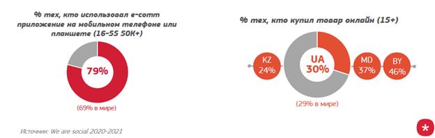 e-commerce в мобильных приложениях