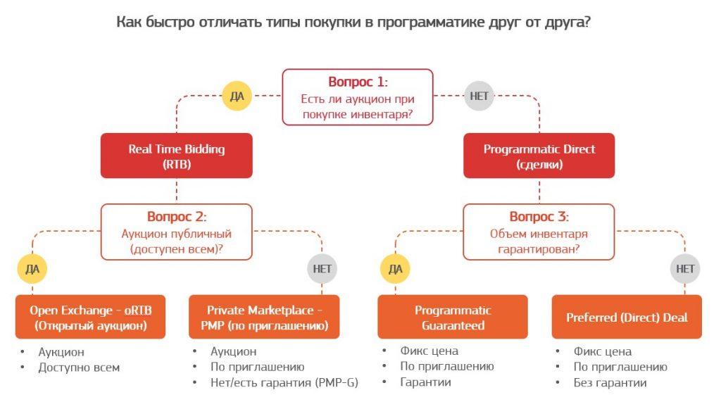 как отличить programmatic-сделки